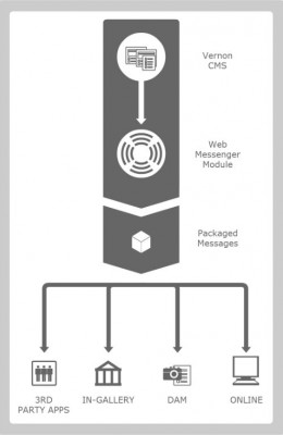WebMessengerWorkflow-Vertical
