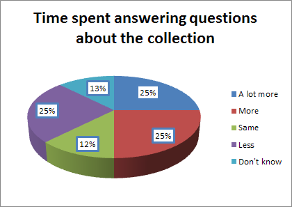 "Time spent answering questions: 25% of the respondents said more time was now spent, 25% said ""a lot more time""."