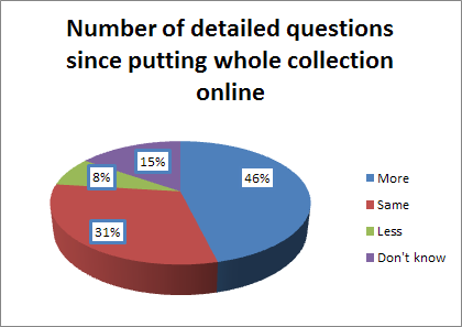 Almost half of the respondents now received a greater number of detailed questions.