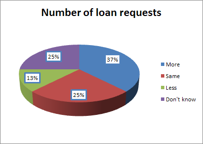 One-third of respondents had an increase in the number of loan requests.