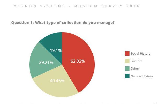 Vernon Museum Survey