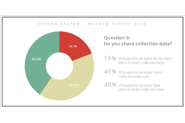Do you share your data?
