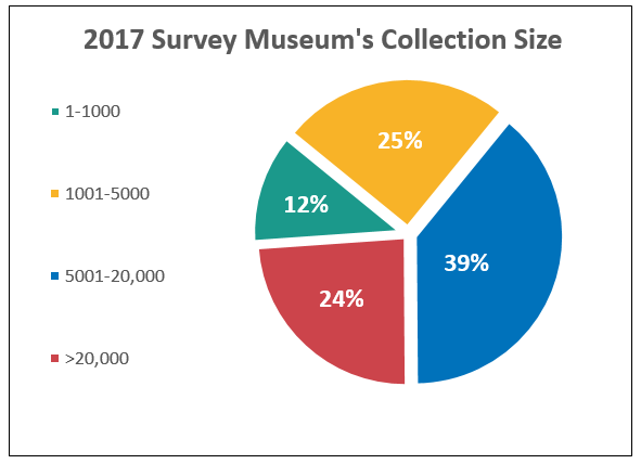 2017 Survey Museum's Collection Size