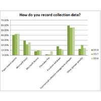 Museum Survey
