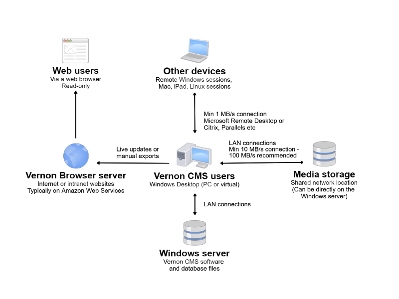 Diagram of Vernon CMS components